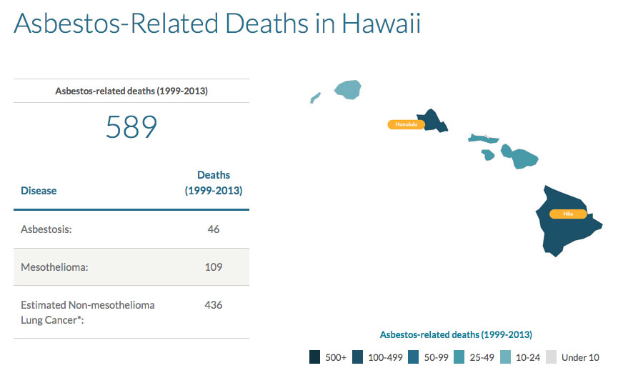 asbestos-related-deaths-in-hawaii